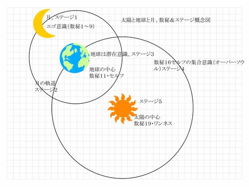 太陽と地球と月.jpg